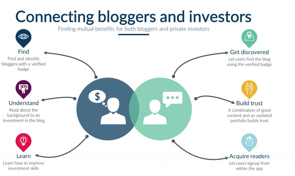 bloggersinvestors4