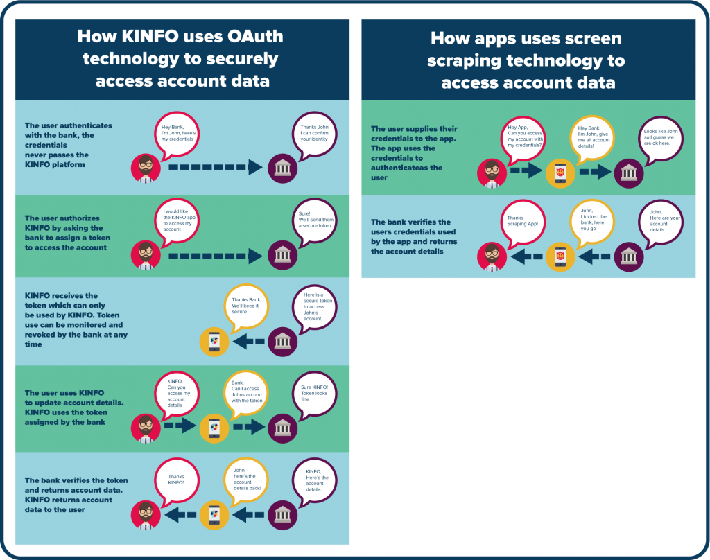 infographic-oauth