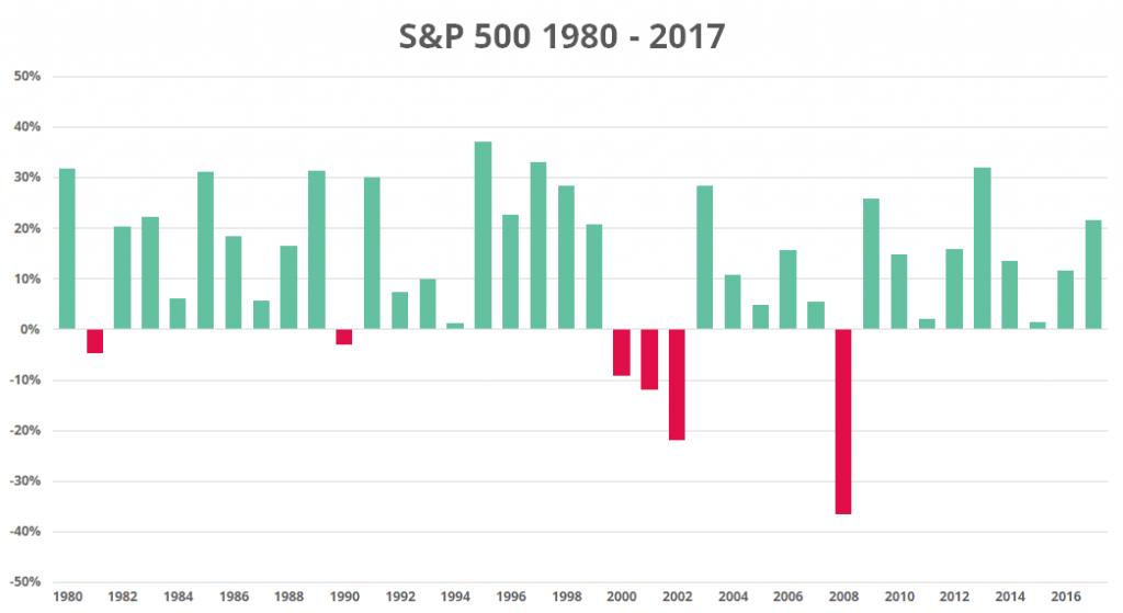 sp500-1980-2017